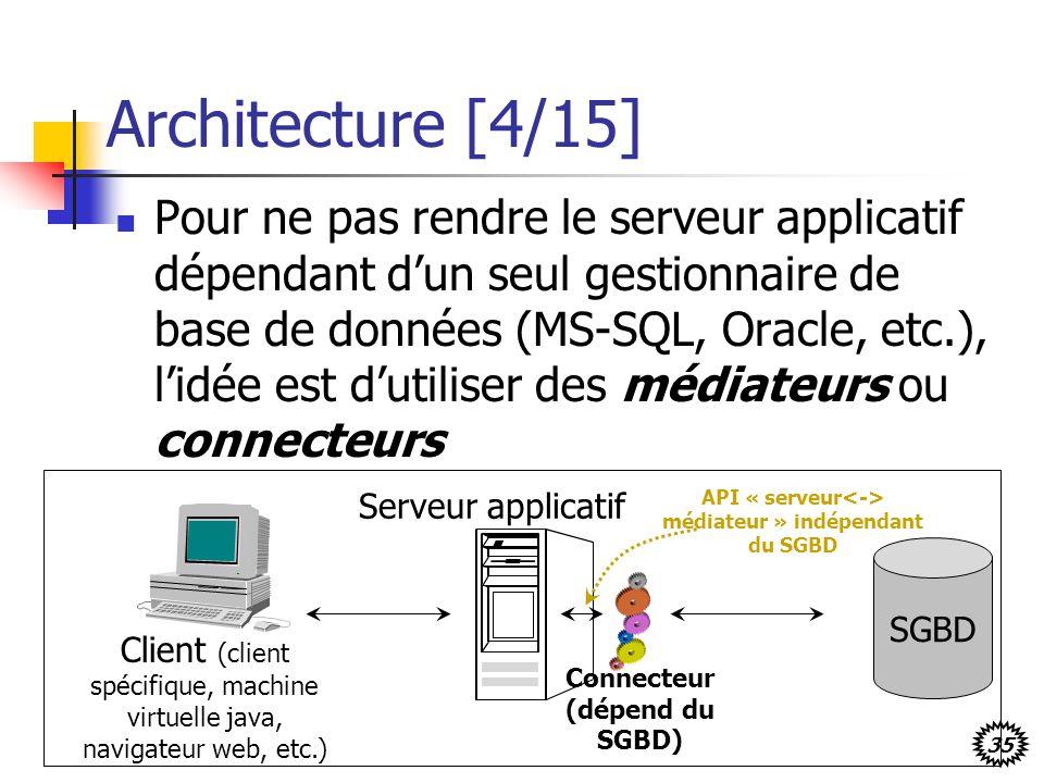 Architecture [4/15]